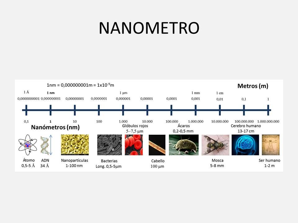 Qué son los nanómetros